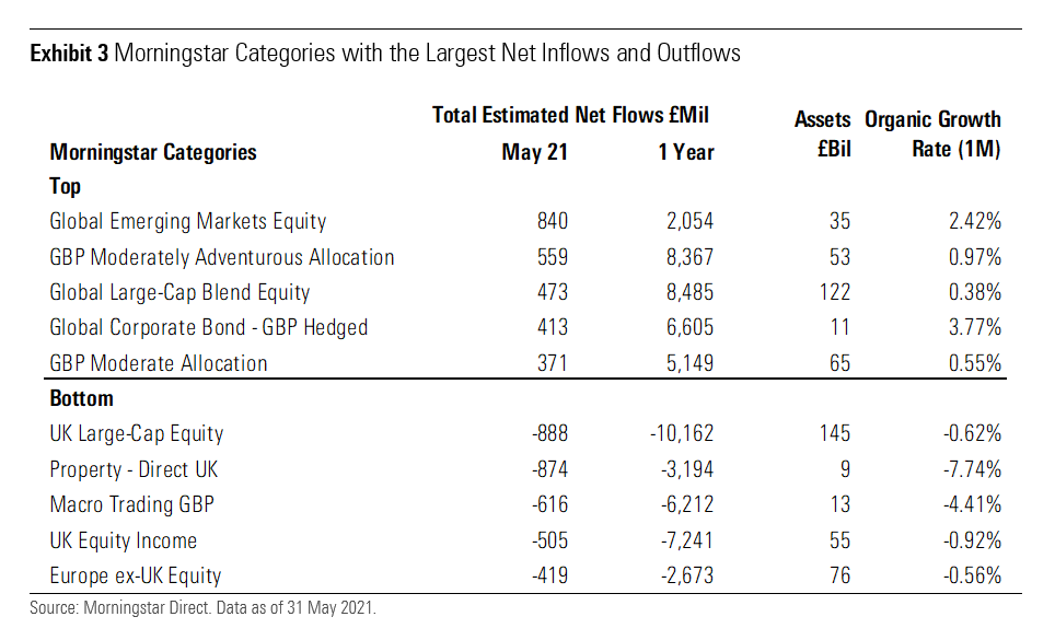 Morningstar Categories With the Largest Net Inflows and Outflows UK May