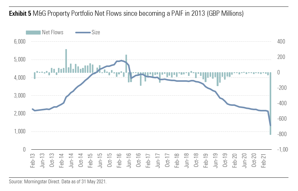 M&G Property Portfolio Net Flows since becoming a PAIF in 2013