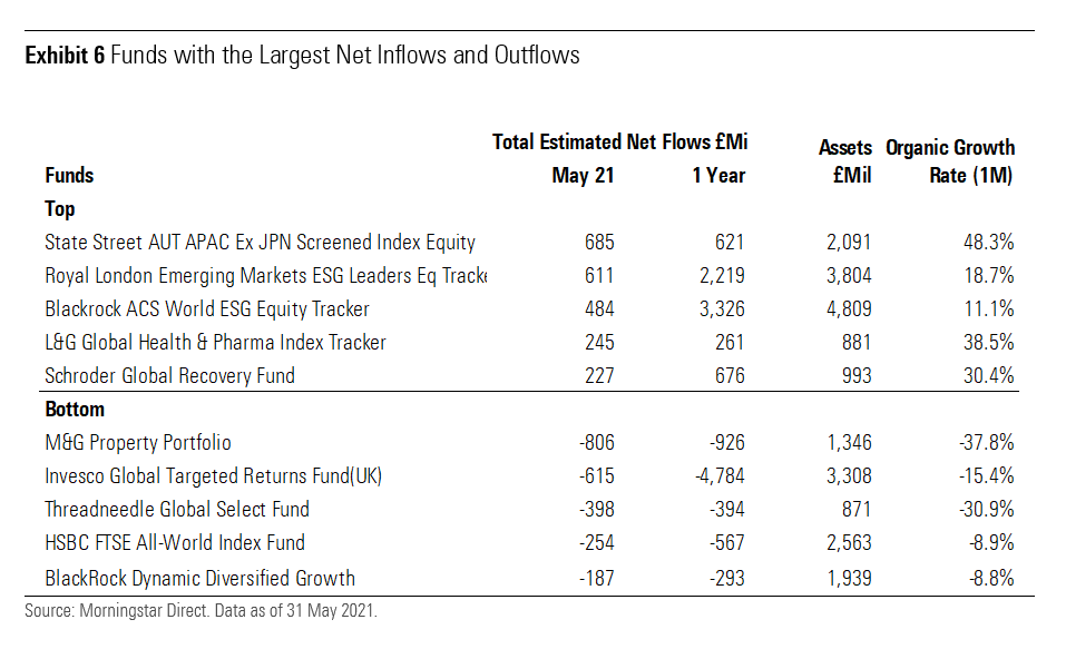 Funds With the Largest Net Inflows and Outflows UK May