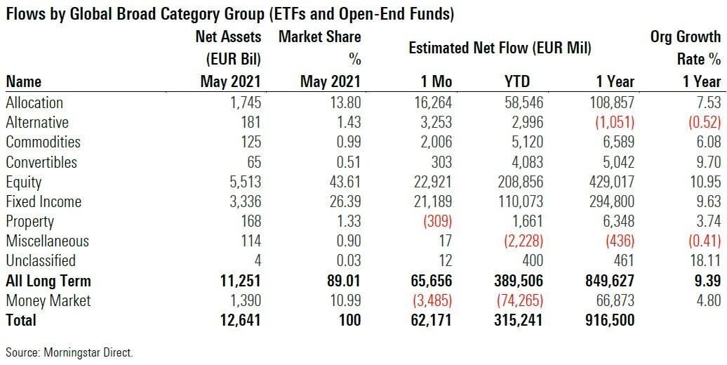 flows may 2021 1