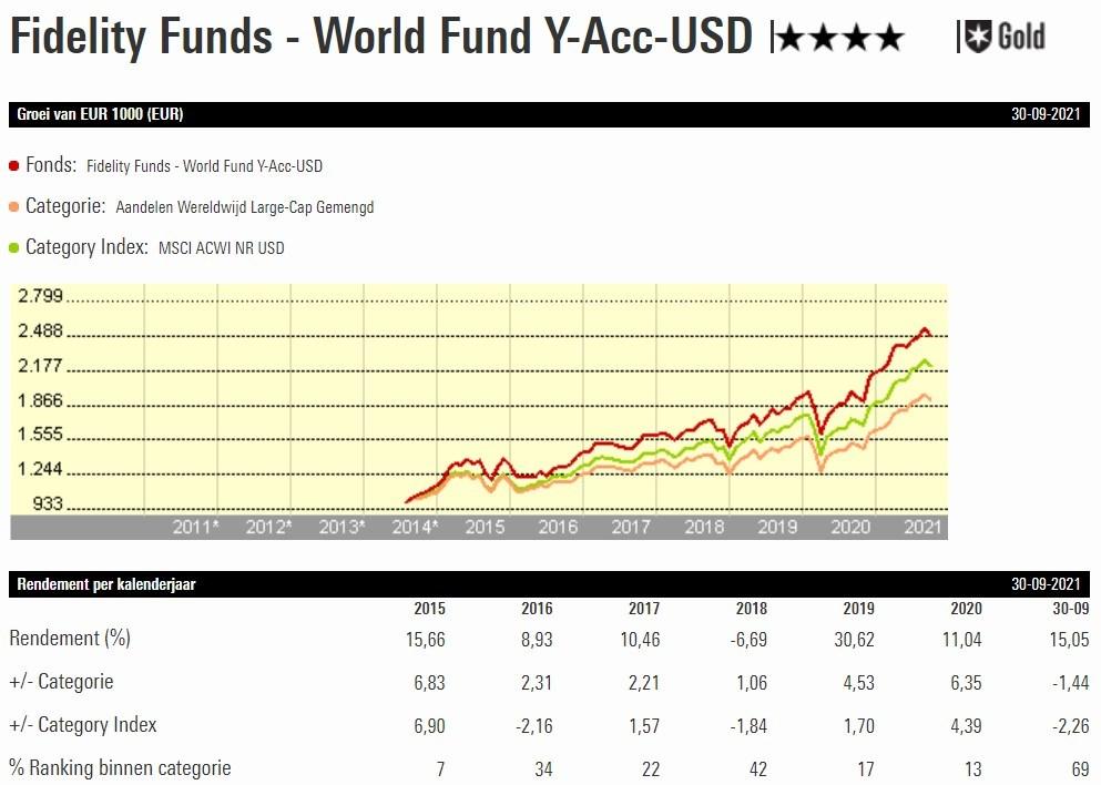 Fidelity World Fund graph