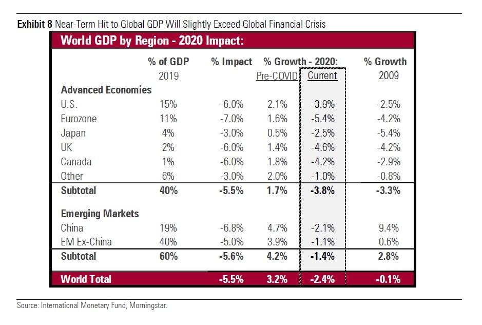 Previsioni Morningstar sulla crescita del Pil globale nel 2020