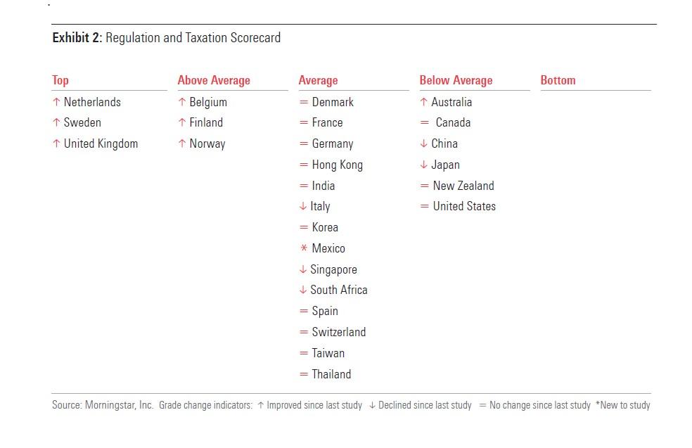 Punteggi dei diversi mercati riguardo a regolamentazione e tassazione
