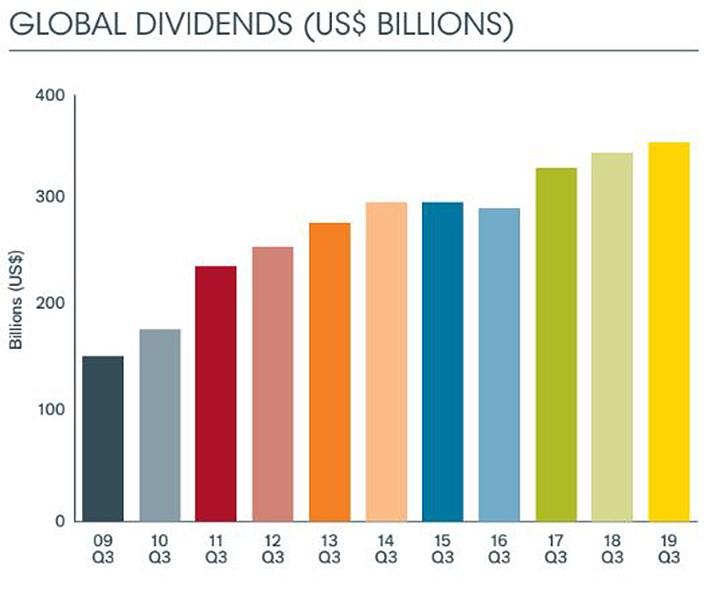 Global dividends