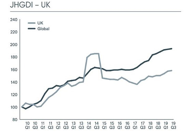 UK dividend growth