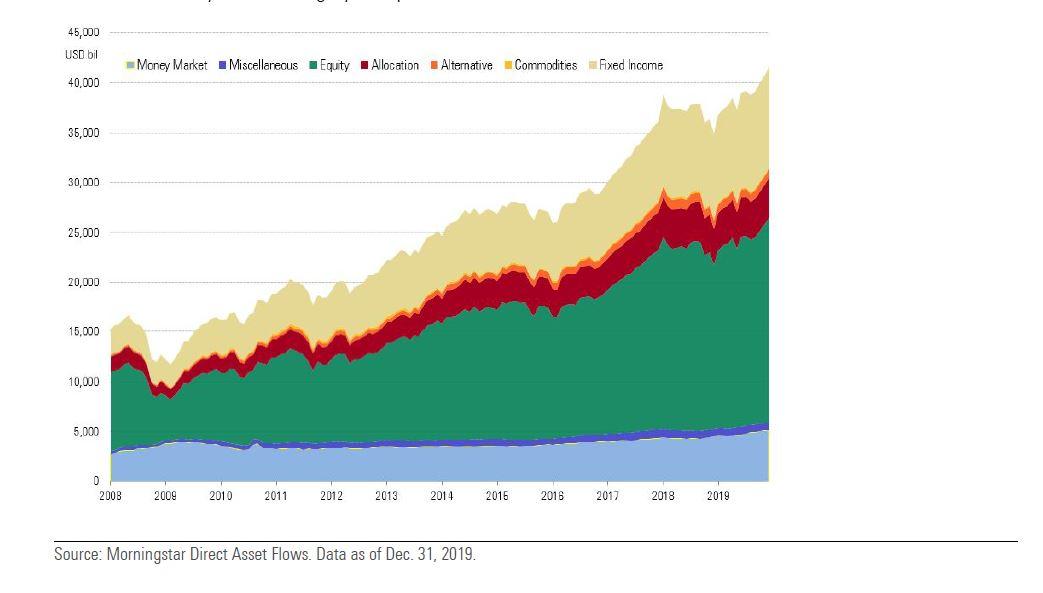 Crescita del patrimonio di fondi ed Etf per classi di attività dal 2008 (dati in miliardi di dollari)