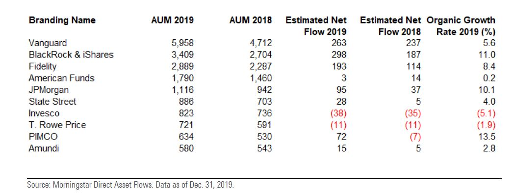 SGR per patrimonio gestito e flussi nel 2019 a livello mondiale