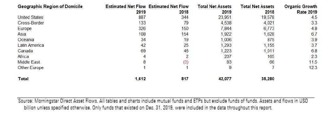 Flussi netti e patrimonio di fondi ed ETF per regioni globali nel 2019