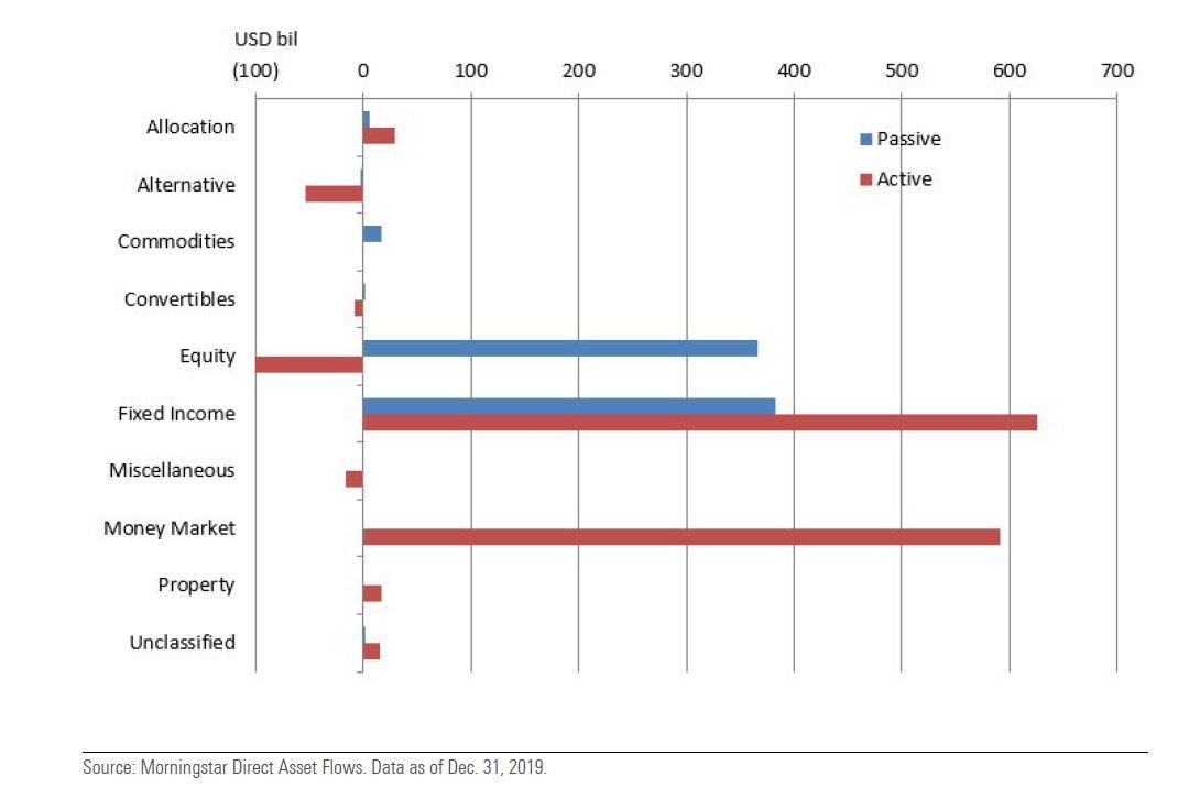 Flussi netti nei fondi attivi e passivi per asset class nel 2019 (in dollari)
