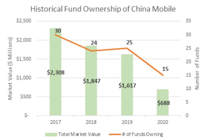 Historical Fund Ownership of China Mobile