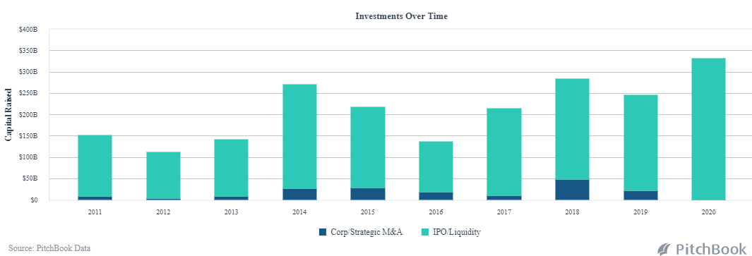 IPO investments over time