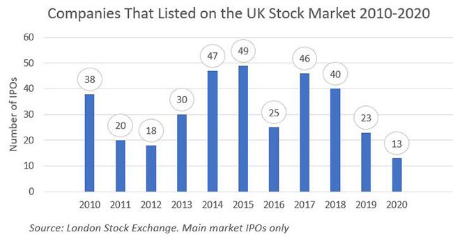 UK IPOs