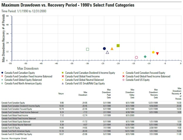 Drawdown Vs Recovery - 1990s