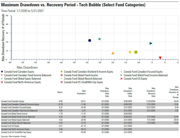 Drawdown Vs Recovery - 2000-2007