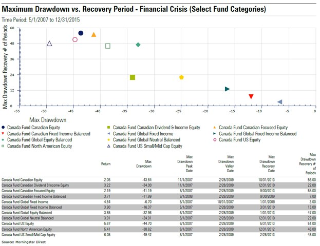 Drawdown Vs Recovery - 2000-2015