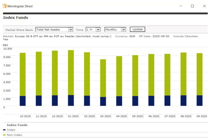 Index Funds Market Share Sep 2020