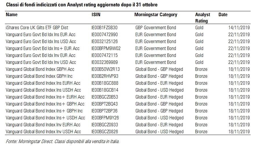 Classi di fondi indicizzati con il nuovo Morningstar Analyst Rating