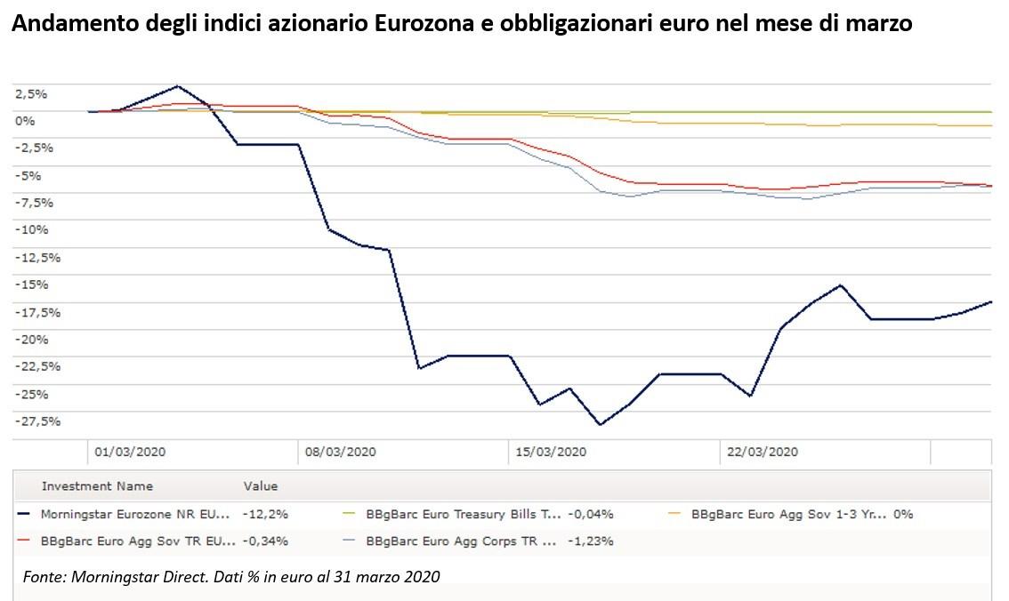 Andamento indice azionario Eurozona e indici obbligazionari in euro