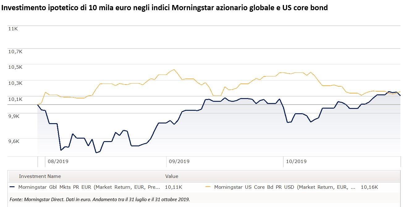 Confronto tra indice Morningstar azionario e obbligazionario USA