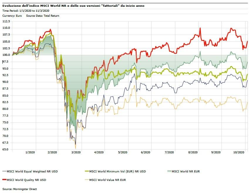 Borse mercati low volatility quality MSCI