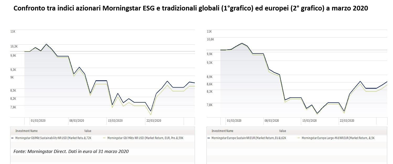 Confronto tra gli indici azionari Morningstar ESG e tradizionali