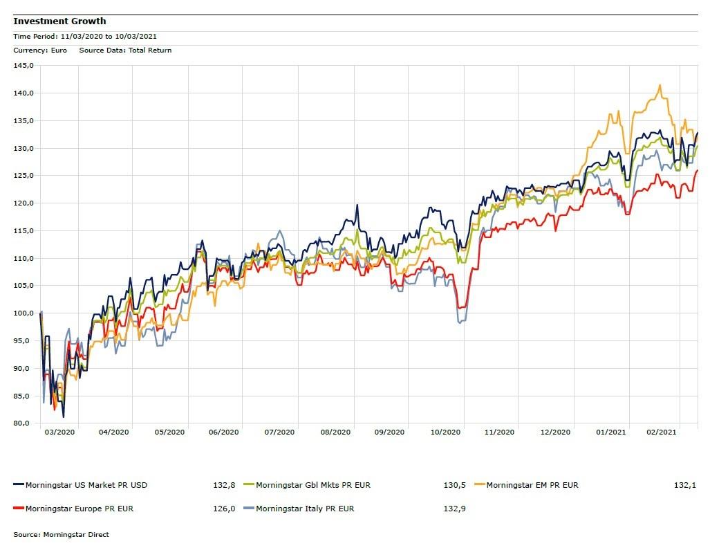 I principali indici azionari nell'anno della pandemia