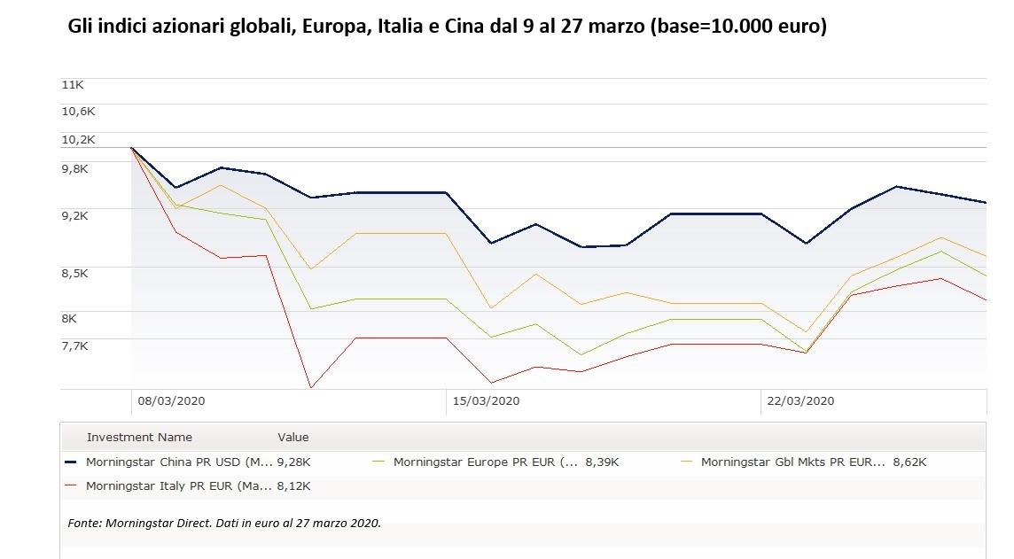 Gli indici azionari globali, Europa, Italia e Cina dal 9 al 27 marzo