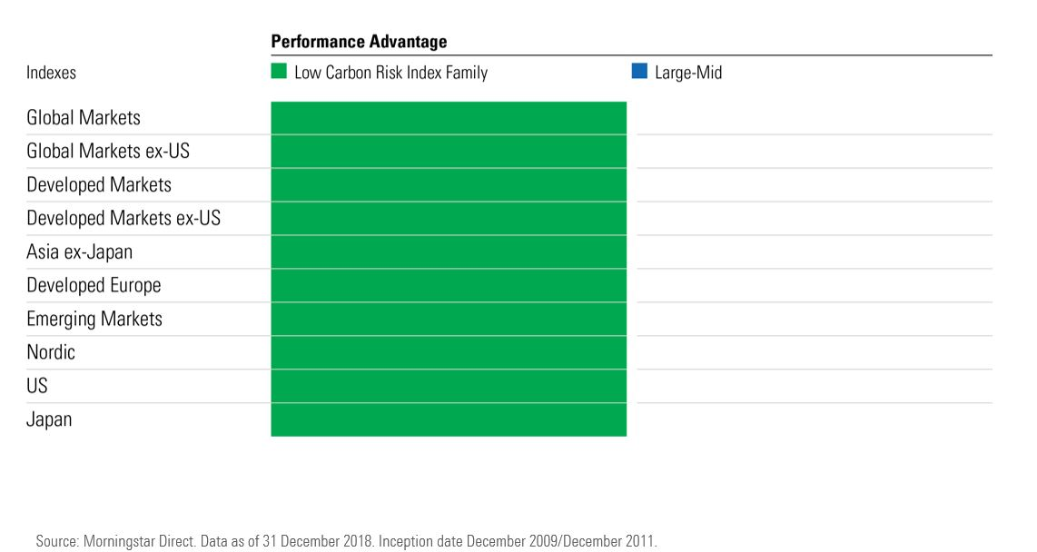 Morningstar Low carbon index: performance vs large-mid cap index