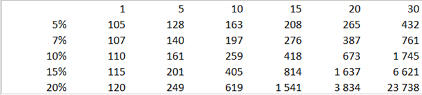The power of compounding - in a table