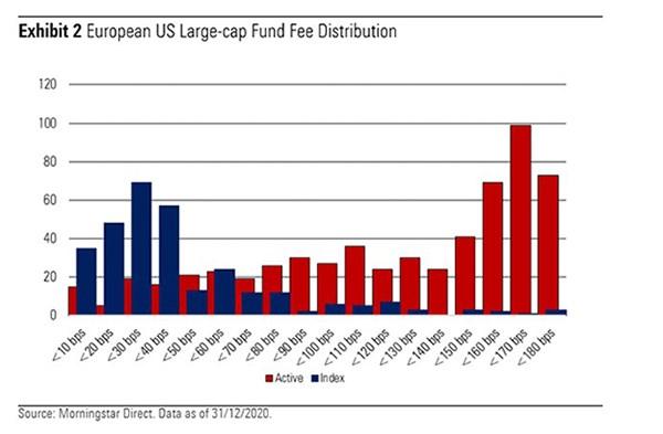 US ETF fees