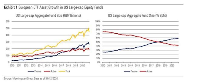 US ETF assets