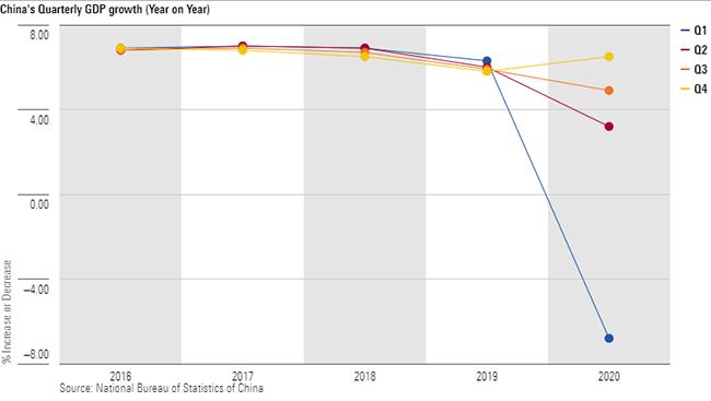 China GDP graph