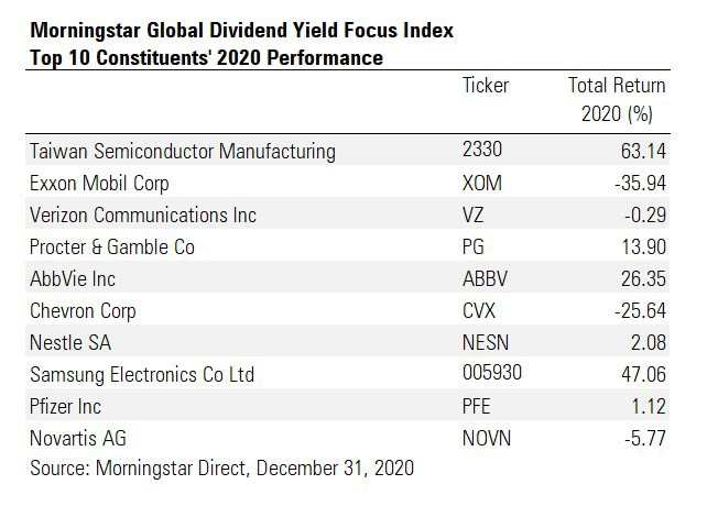 Morningstar Global Dividend Yield Focus Index - Top 10 Constituents' 2020 Performance