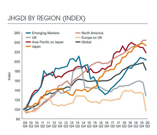 Dividend cuts by region chart