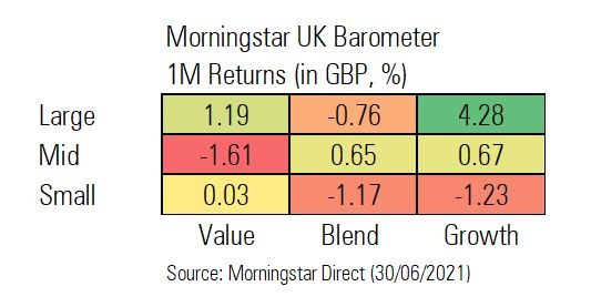 June returns for Morningstar UK Barometer