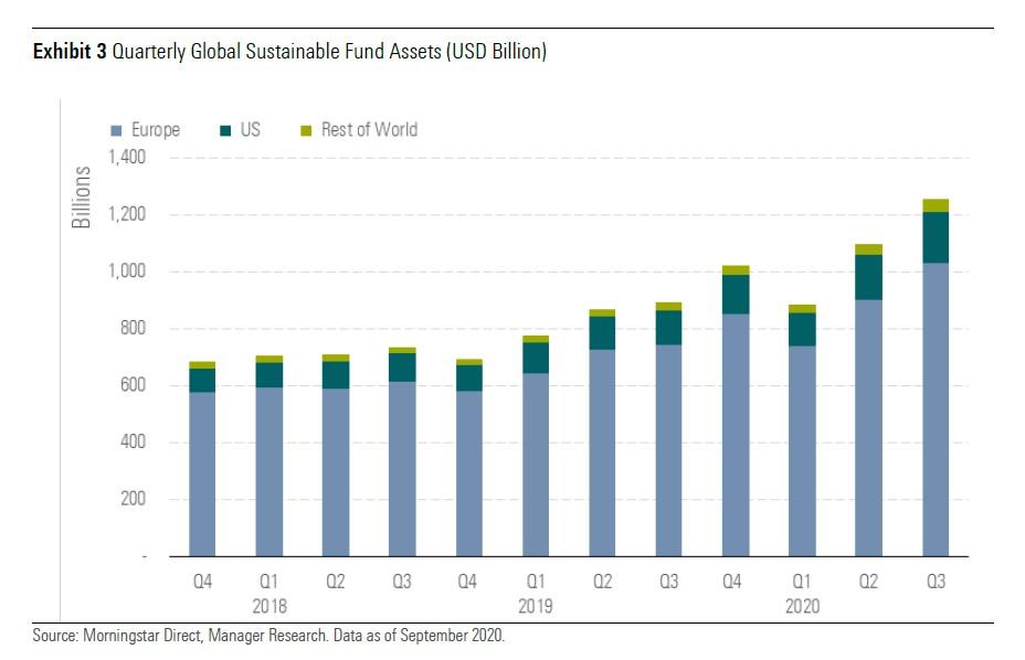 Patrimonio globale di fondi sostenibili per trimestre