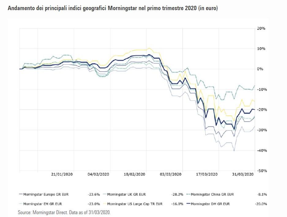 Andamento dei principali indici Morningstar azionari nel primo trimestre 2020