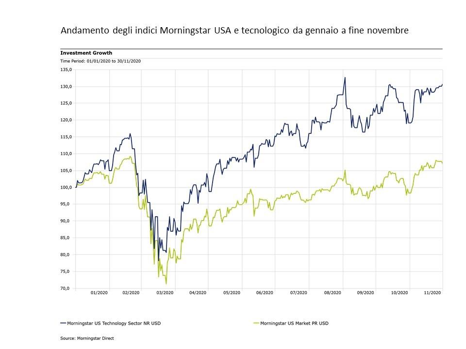 Andamento degli indici Morningstar US e tecnologico nel 2020