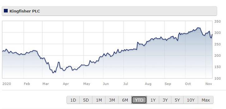 Kingfisher share price