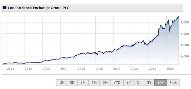 LSE share price graph