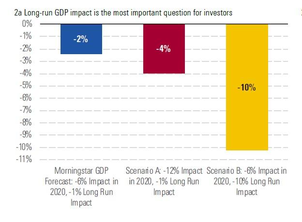 Impatto del calo del Pil di lungo termine sui valori azionari