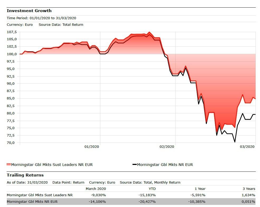Confronto tra l'indice Morningstar azionario globale sustainable leaders e quello tradizionale