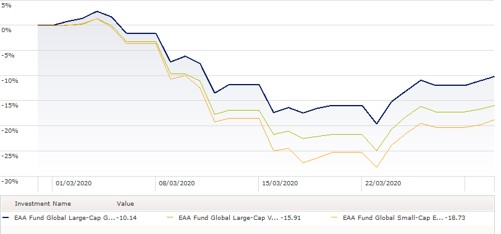 Confronto tra indici azionari value, growth e small cap