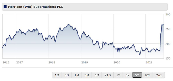 Morrisons share price