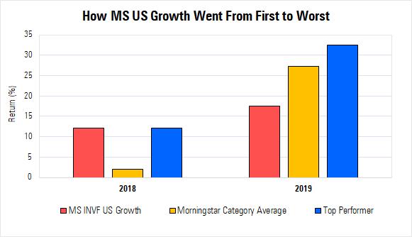 ms us growth