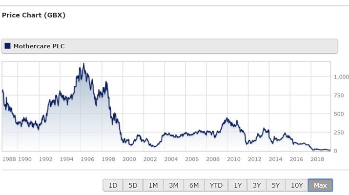 Mothercare share price