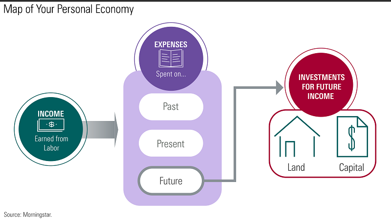 Map of personal economy