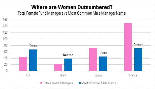 Where are women outnumbered