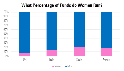 What percentage of funds do women run?