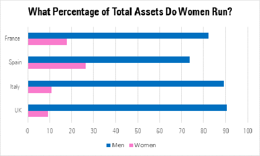 What percentage of total assets do women run?